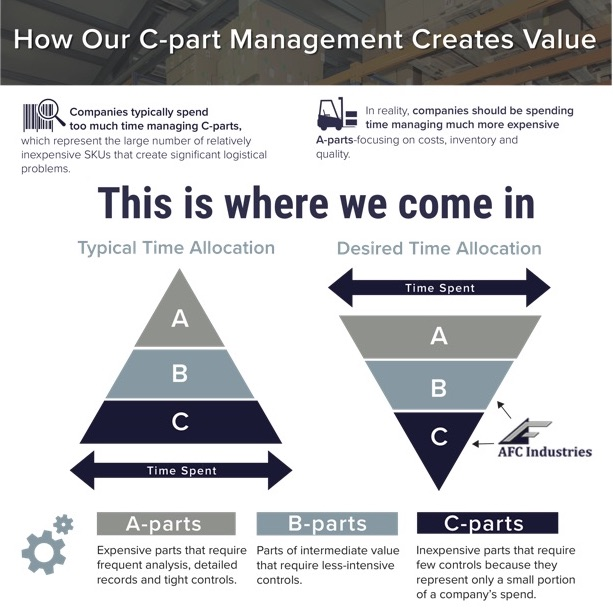AFC Industries C-parts Inventory Management Solutions