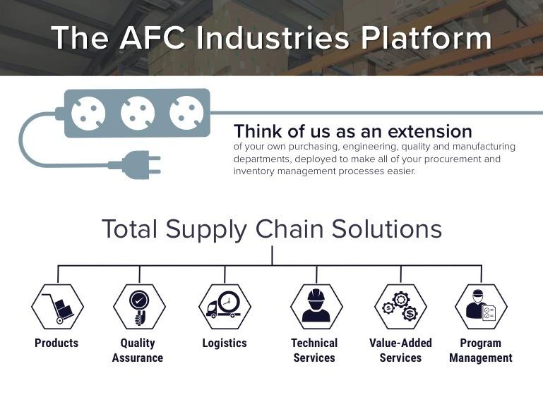AFC-Industries-Supply-Change-Management-Platform